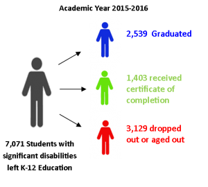 Infographic of students with significant disabilities leaving K-12 in academic year 2015-2016