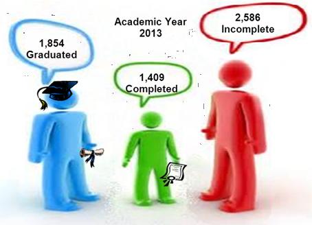 Graph of graduation status