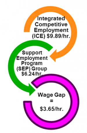 Infographic of Wage Gap between Integrated Competitive Employment and Support Employment Programs. The wage gap shows that on average those in Integrated Employment receives $3.65 more per hour