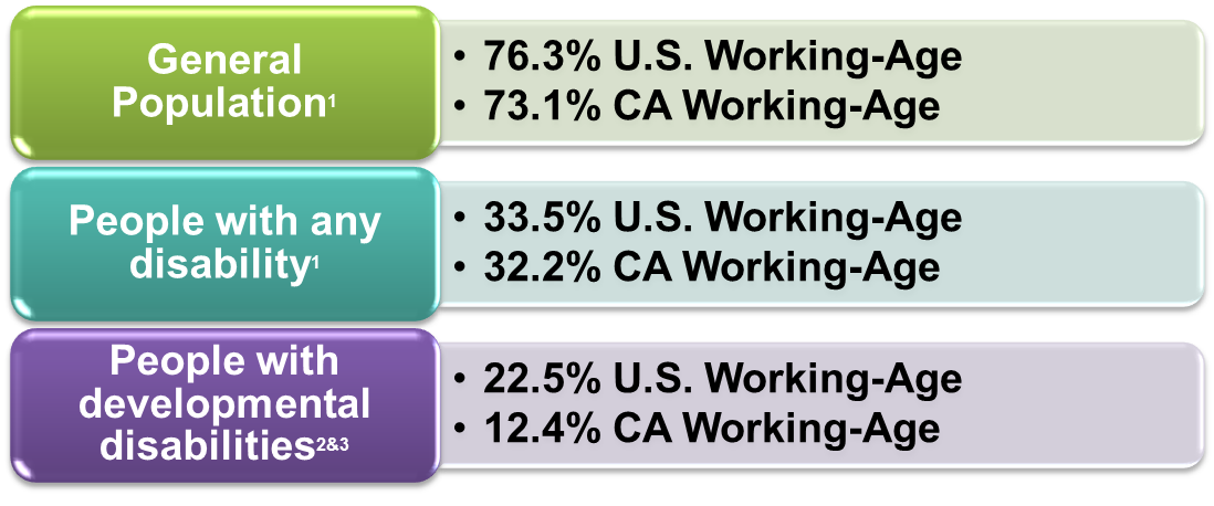 CA employment rate vs US Employment Rate 2012