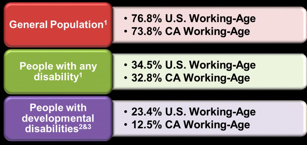 ca vs us employment rate 2013 scdd
