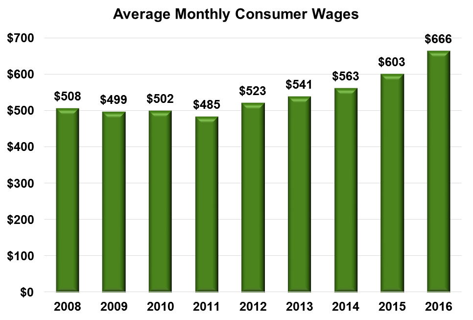 Bar chart of Average Monthly Earnings