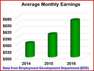 Infographic of Average Monthly Earnings