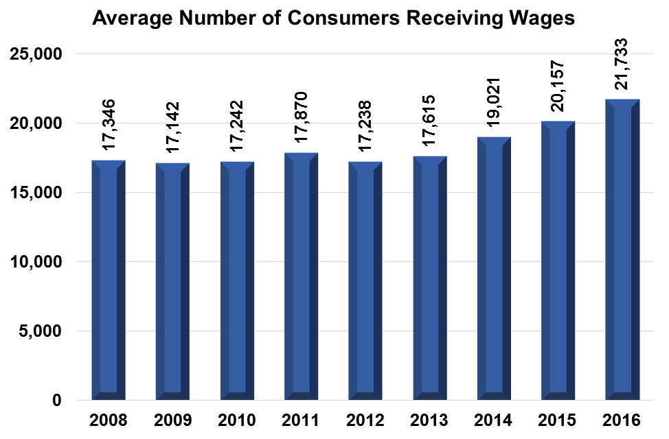 Bar Chart of the number of people receiving wages