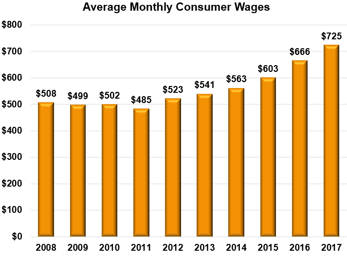 Average Monthly Consumer Wages Bar Graph 2008: $508 2009: $499 2010: $502 2011: $485 2012: $523 2013: $541 2014: $563 2015: $603 2016: $444 2017: $725