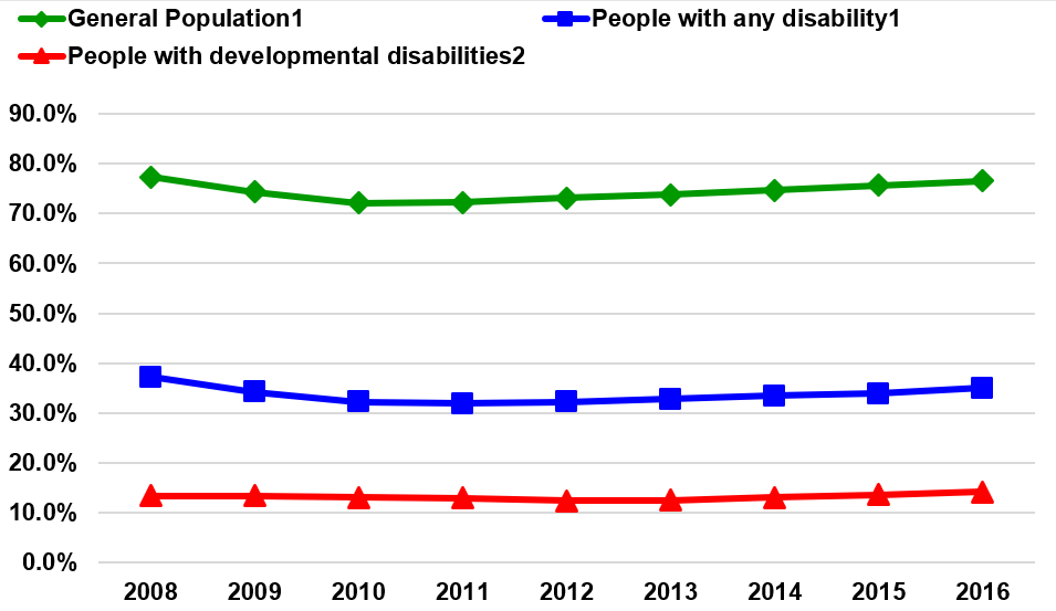 Line graph of California Employment Rates, General Population vs. People with Any Disability vs. People with Developmental Disabilities using data from the above table.