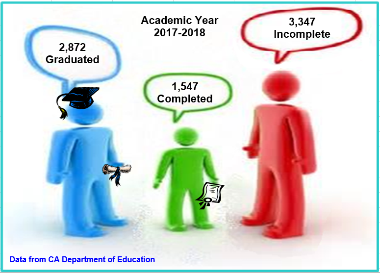 Academic Year 2017-2018. 2,872 graduated. 1,547 completed. 3,347 incomplete. Data from CA Department of Education