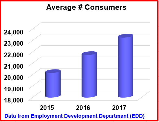 Average number of consumers. Bar graph describes the following information: 2015: a little shy of 21,000. 2016: in between 21,000 and 22,000. 2017: 23,000. Data from Employment Development Department (EDD)