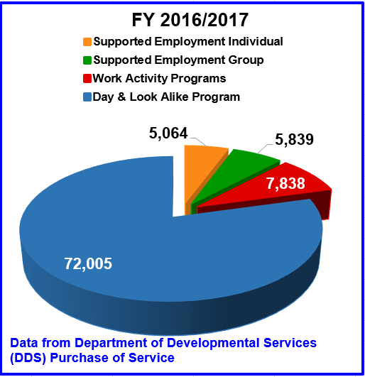 FY 2016/2017. Pie chart describes the following data: Supported Employment Individual: 5,064. Supported Employment Group: 5,839. Work Activity Programs: 7,838. Day and Look Alike Programs: 72,005. Data from Department of Developmental Services (DDS) Purchase of Service.
