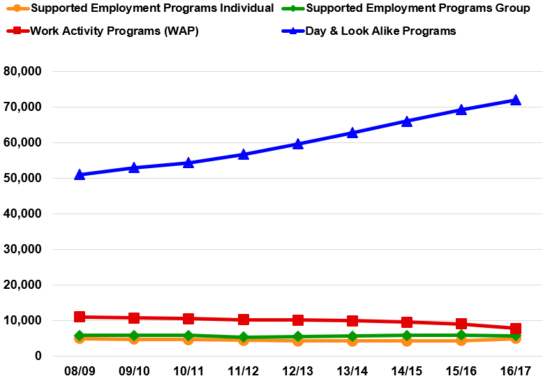 Line graph shows that integrated employment options are not going up, sheltered work is going down slowly, and day and look alike programs are increasing rapidly. Therefore, all the growth in working age day services is being absorbed by day and look alike programs.